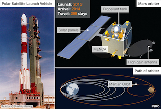 Heartiest Congratulations on Success of Mangalyaan